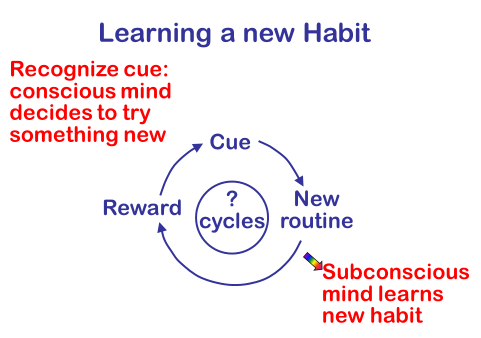 "Figure 6. This cyclical method, based on neuroscience, will enable anyone to replace a ""bad"" habit with a ""good"" habit."