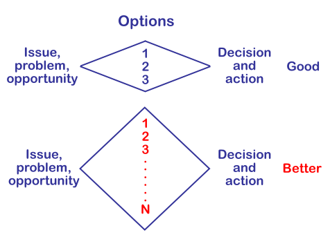 Figure 7. The divergent-convergent thinking process can generate even more ideas or options to define and then resolve a challenge when it is enhanced using whole-brain tools.