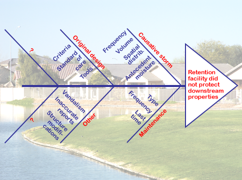 Figure 8. Fishbone Diagramming provides a systematic means for identifying widely-varying possible causes of a problem such as suspected failure of a stormwater retention facility.